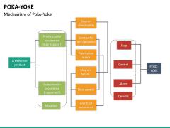 Poka Yoke PPT Slide 25