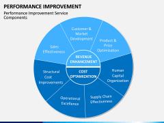 Performance Improvement PPT Slide 6