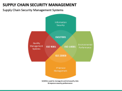 Supply Chain Security Management PPT Slide 20