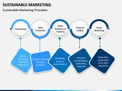 Sustainable Marketing PPT Slide 3