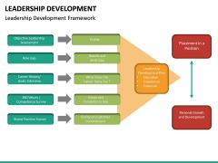Leadership Development PPT Slide 25
