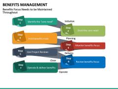 Benefits management PPT slide 24