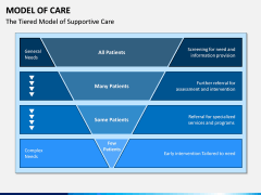 Model of Care PPT Slide 7