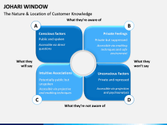 Johari Window PPT Slide 12