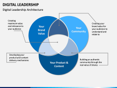 Digital Leadership PPT Slide 10