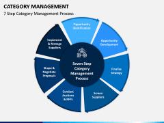 Category Management PPT Slide 1