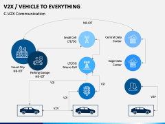 Vehicle to Everything (V2X) PPT Slide 6