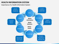 Health Information System PPT slide 9