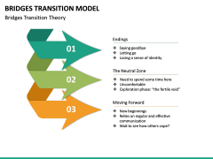 Bridges Transition Model PPT Slide 23