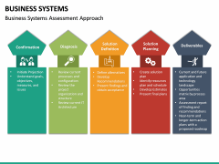 Business Systems PPT Slide 28
