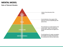 Mental Model PPT Slide 21