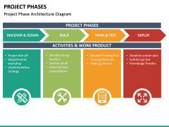 Project Phases PPT Slide 14