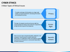 Cyber Ethics PPT Slide 5