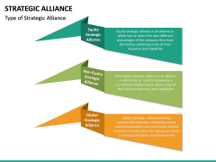 Strategic Alliance PPT Slide 21
