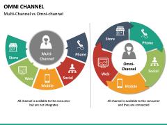 Omni Channel PPT Slide 31