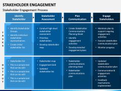 Stakeholder Engagement PPT Slide 11