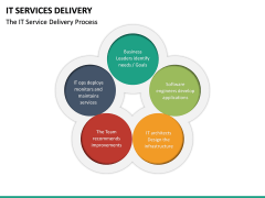 IT Service Delivery PPT Slide 16