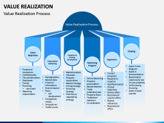 Value Realization PPT Slide 4