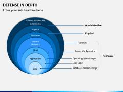 Defense in Depth PPT Slide 4
