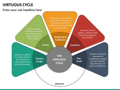 Virtuous Cycle PPT Slide 21
