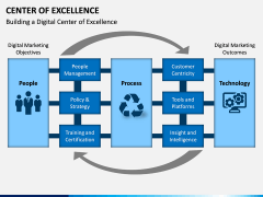 Center of Excellence PPT Slide 13