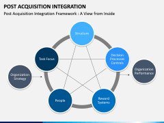 Post Acquisition Integration PPT Slide 4