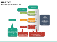 Issue Tree PPT Slide 13