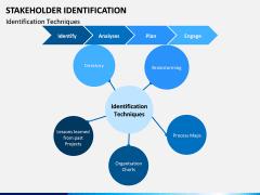 Stakeholder Identification PPT Slide 3