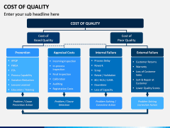 Cost of Quality PPT Slide 2