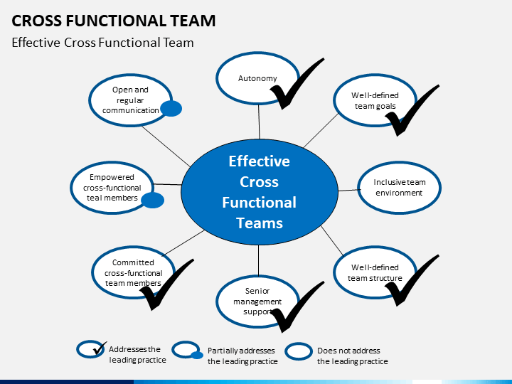 Cross Functional Teams PowerPoint Template   SketchBubble
