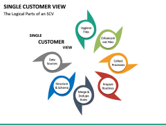Single Customer View PPT Slide 20