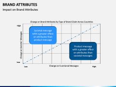 Brand Attributes PPT Slide 9