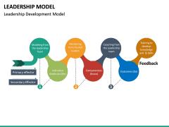 Leadership Model PPT Slide 26