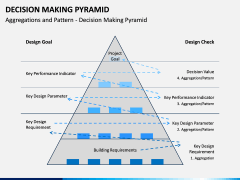 Decision Making Pyramid PPT Slide 7
