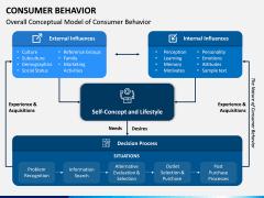 Consumer Behavior PPT Slide 10