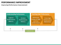 Performance Improvement PPT Slide 28