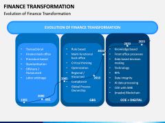 Finance Transformation PPT Slide 2