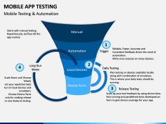 Mobile App Testing PPT Slide 4