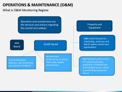 Operations and Maintenance PPT Slide 13