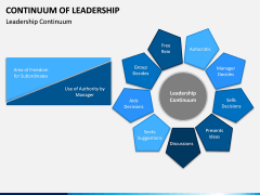 Continuum of Leadership PPT Slide 3