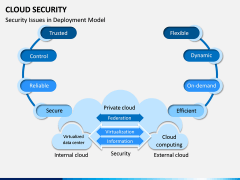 Cloud Security PPT Slide 15