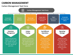 Carbon Management PPT Slide 24