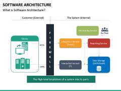 Software Architecture PPT Slide 21