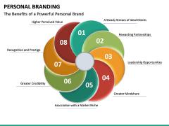 Personal Branding PPT Slide 28