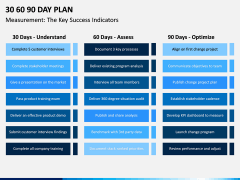 30 60 90 Day Plan PPT Slide 24