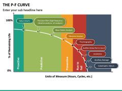 P-F Curve PPT Slide 17