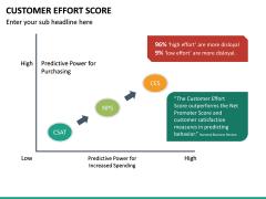 Customer Effort Score PPT Slide 28