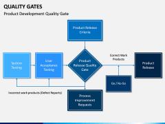 Quality Gates PPT Slide 7