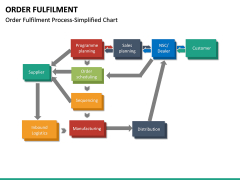 Order Fulfilment PPT Slide 19