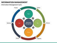 Information Management PPT Slide 22